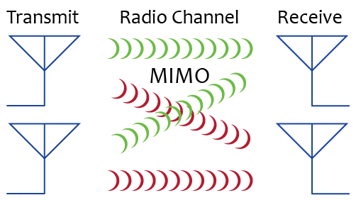 mimo and beamforming explained