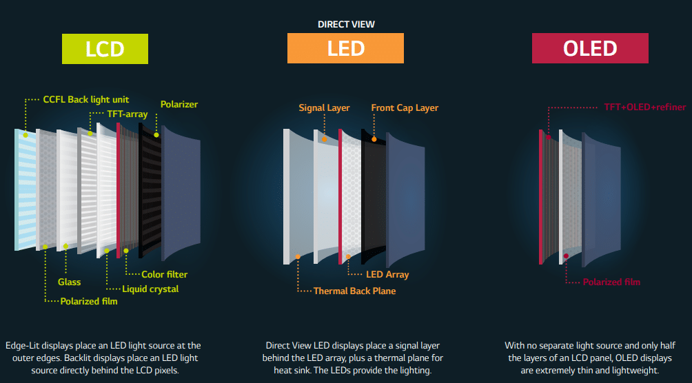 LCD, LED and OLED TV Panels